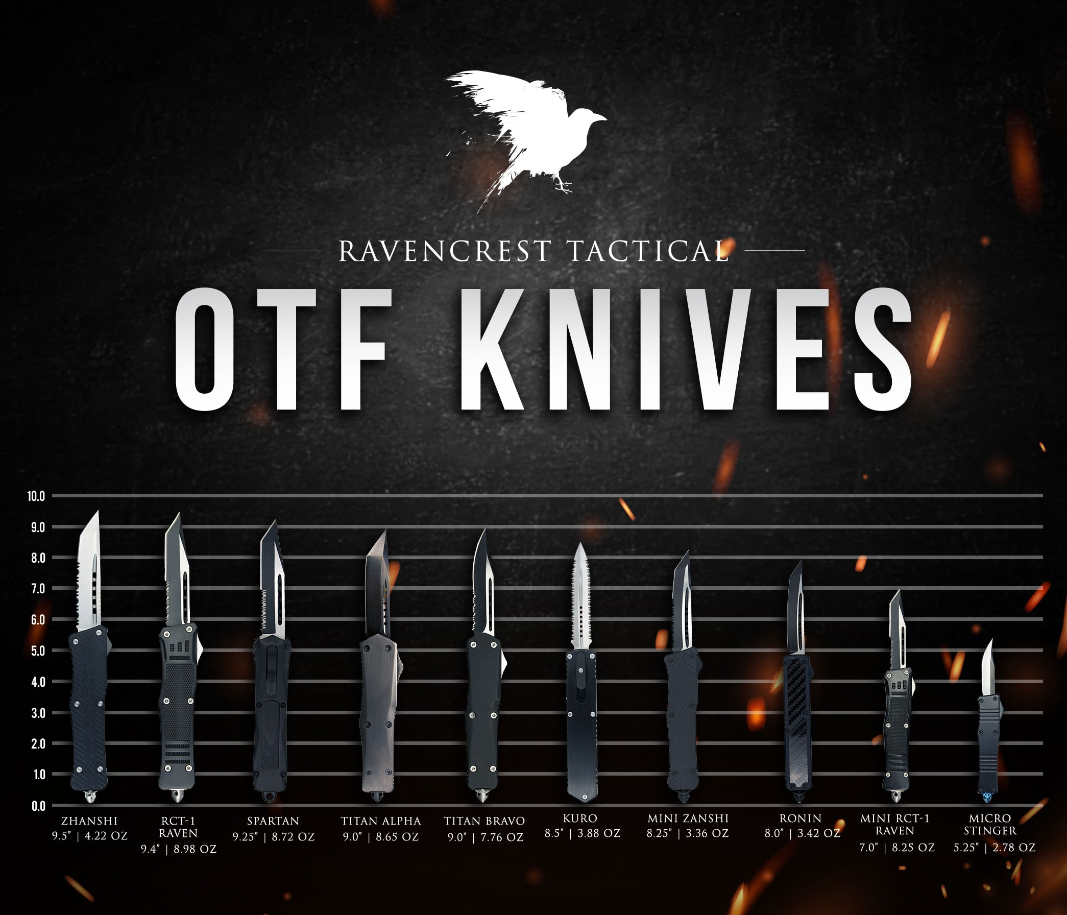 RavenCrest Tactical OTF Knives Comparison Chart
